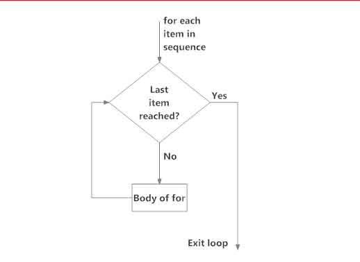 For loop syntax in python