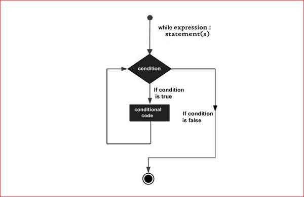 In python programming language