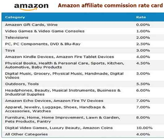 aidm Here is the full Amazon affiliate commission rate card